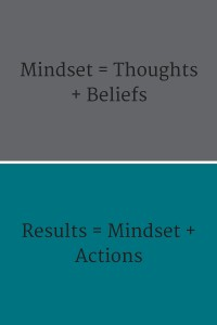 Mindset = Thoughts + Beliefs(2)